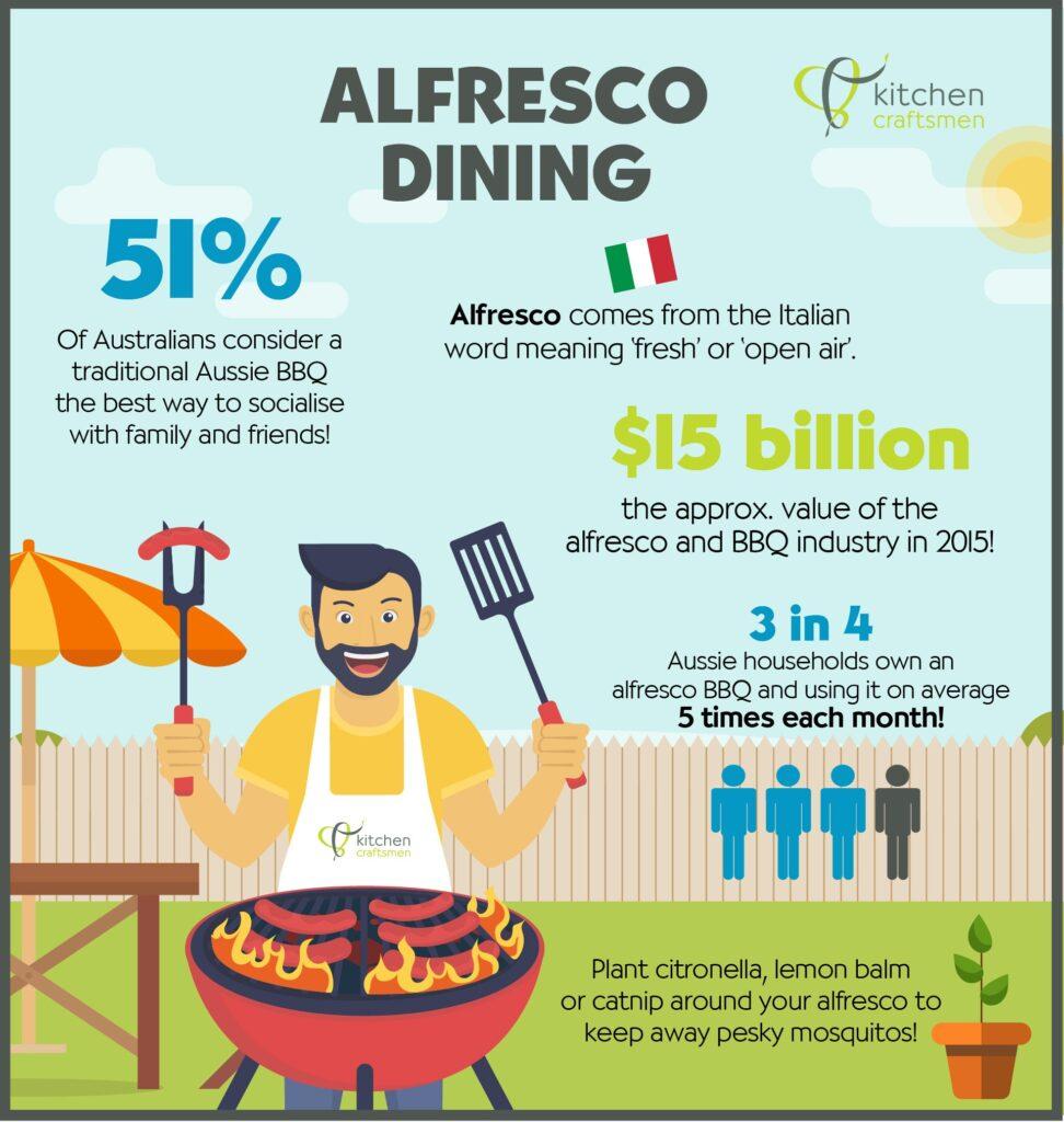 Alfresco Kitchen Facts